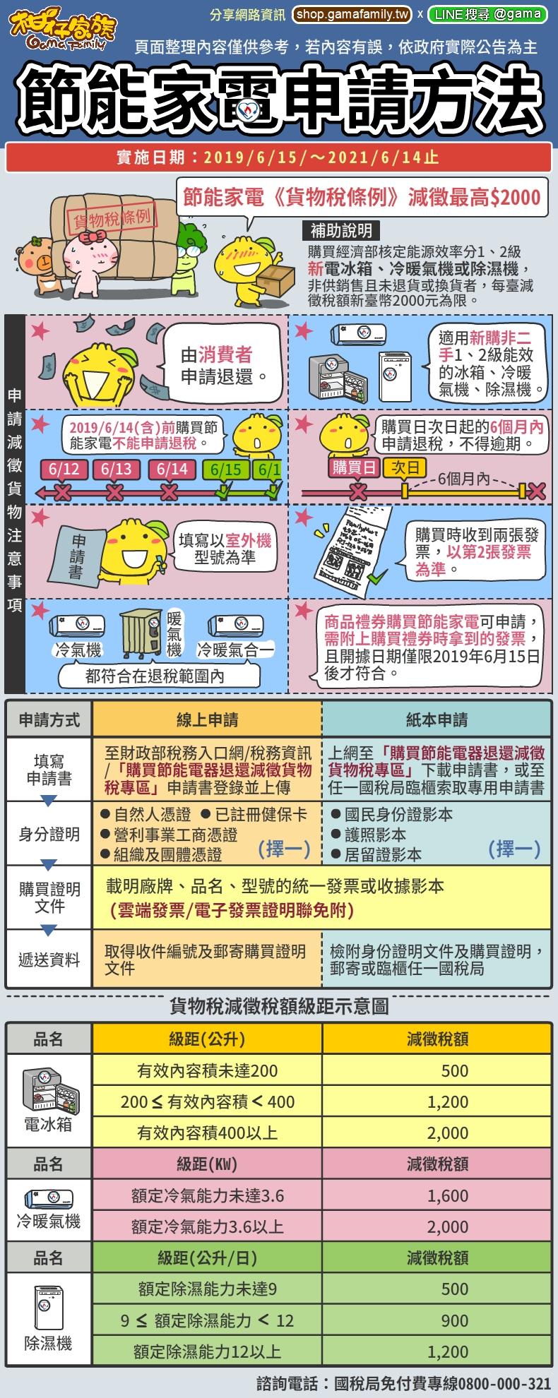 貨物稅節能補助申請流程